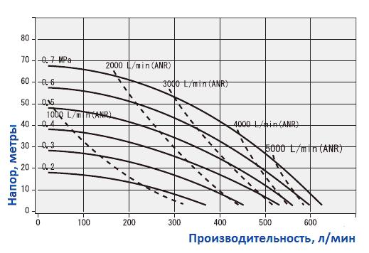 График рабочих характеристик насоса Yamada NDP-50BAH-RC
