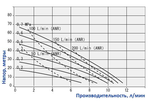 График рабочих характеристик насоса Yamada NDP-5FPT