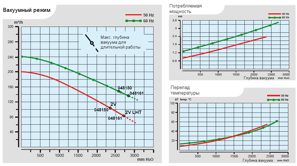 Характеристики воздуходувки Esam FLUXJET 2V в вакуумном режиме