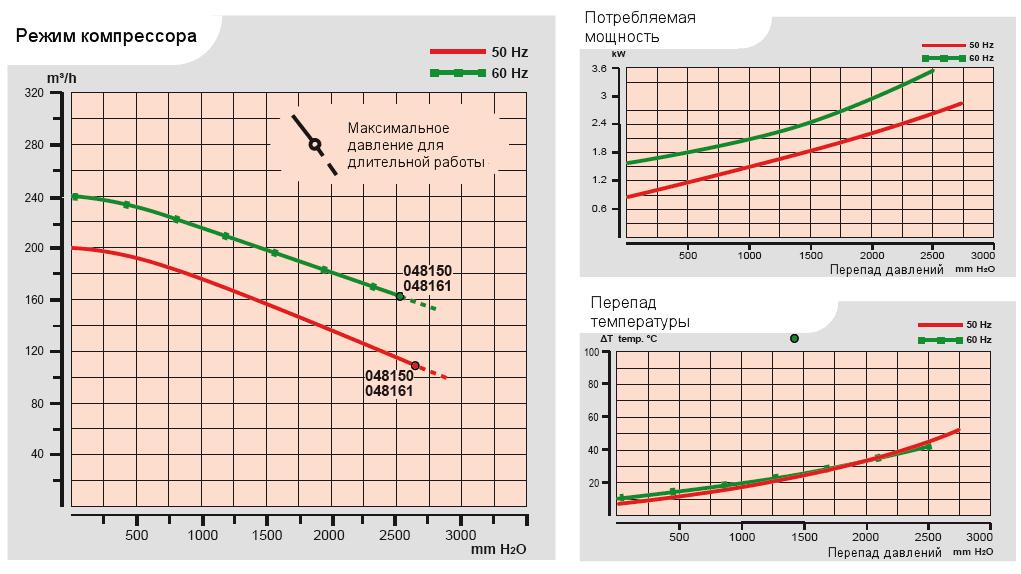 Характеристики воздуходувки Esam FLUXJET 2V LHT в компрессорном режиме