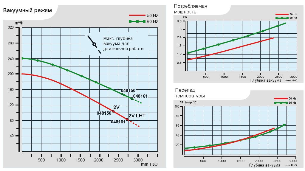 Характеристики воздуходувки Esam FLUXJET 2V LHT в вакуумном режиме
