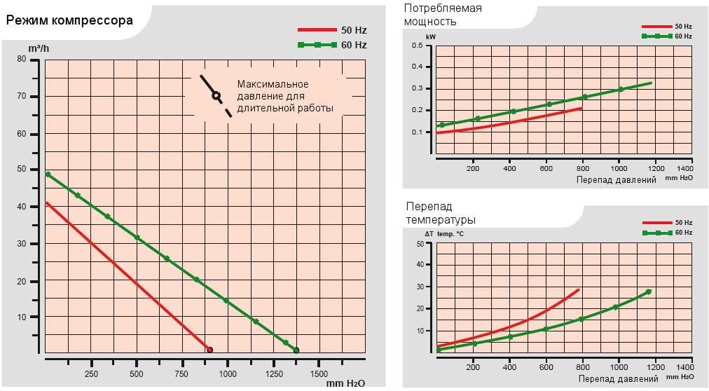 Характеристики воздуходувки Esam UNIJET 40 (220В) в компрессорном режиме