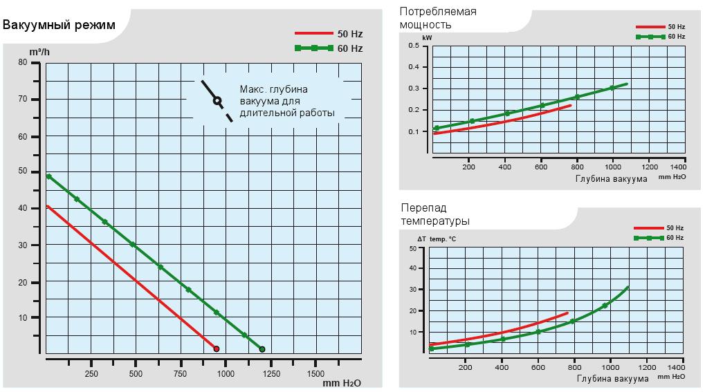 Характеристики воздуходувки Esam UNIJET 40 (220В) в вакуумном режиме