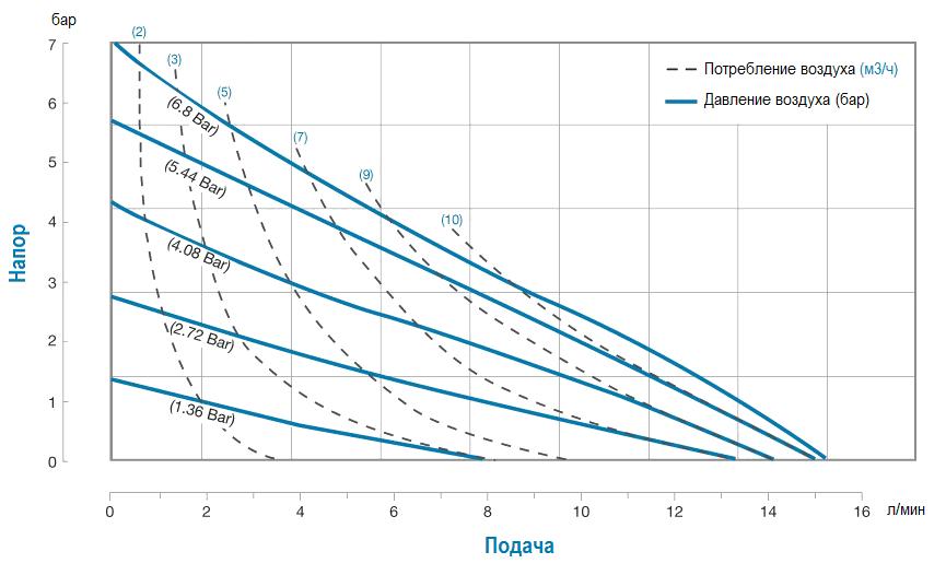 График производительности модели PB 1/4K