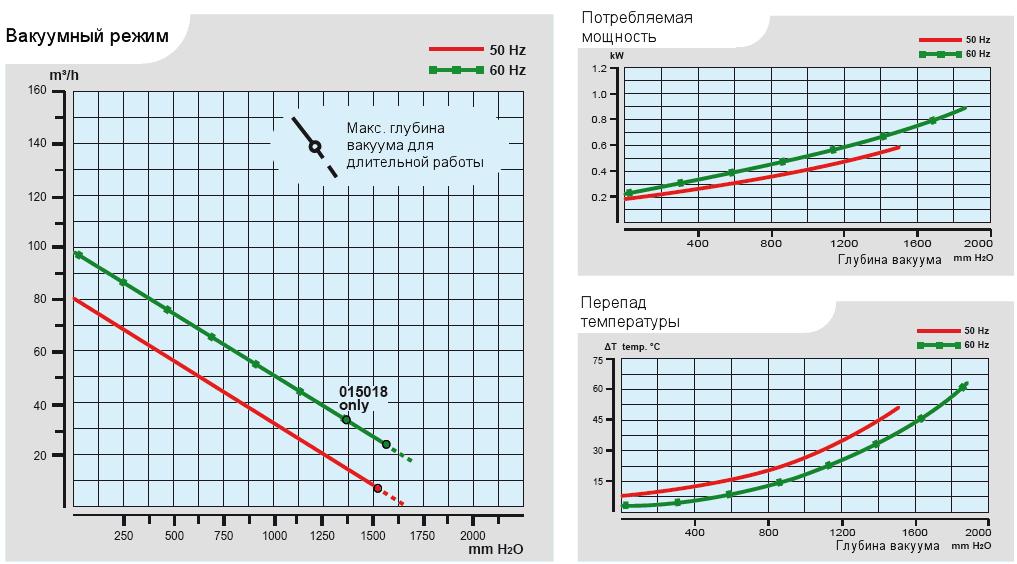 Характеристики воздуходувки Esam UNIJET 75 (380В) в вакуумном режиме