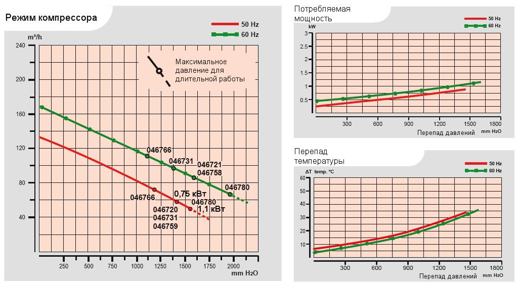 Характеристики воздуходувки Esam TECNOJET II/s_0,75 в компрессорном режиме