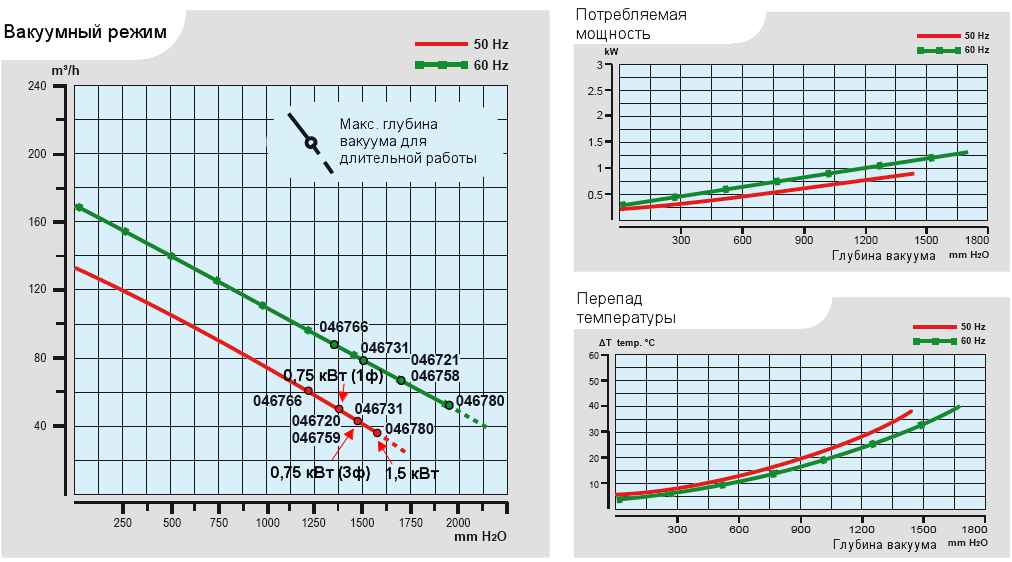 Характеристики воздуходувки Esam TECNOJET II/s_0,75 в вакуумном режиме