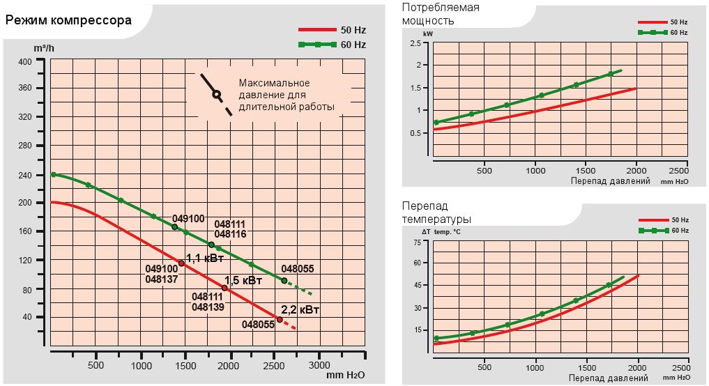 Характеристики воздуходувки Esam FLUXJET в компрессорном режиме