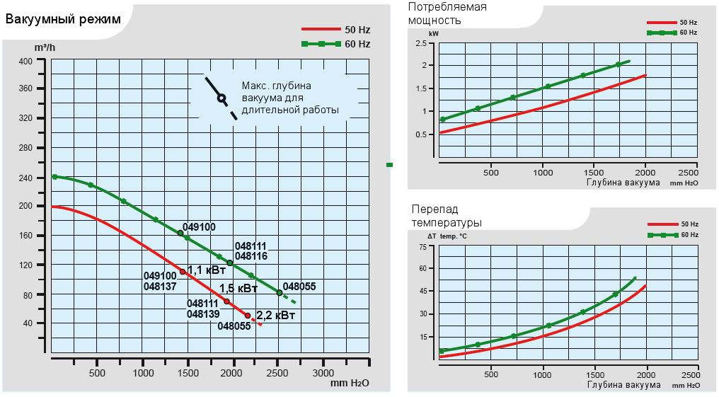 Характеристики воздуходувки Esam FLUXJET в вакуумном режиме