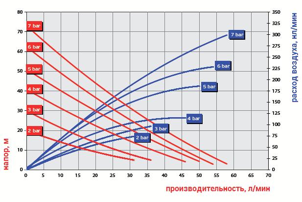 График рабочих характеристик модели Ruby 015P-P-TPT