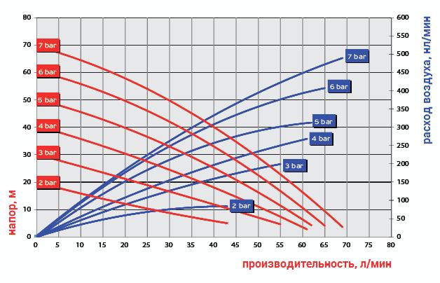 График рабочих характеристик модели Ruby 015P-P-ZPT