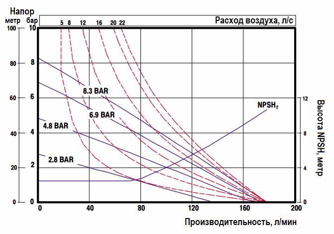 График эксплуатационных характеристик ARO Pro 6661A4-444-C