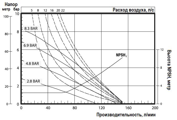 График эксплуатационных характеристик ARO Pro 666100-3C9-C
