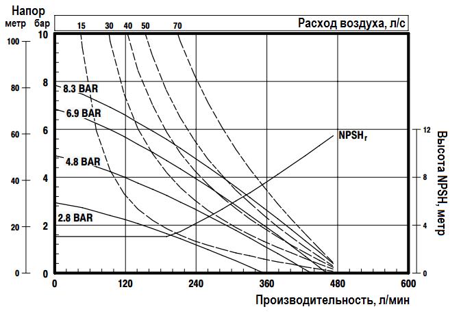 График эксплуатационных характеристик ARO Pro 6661T3-344-C