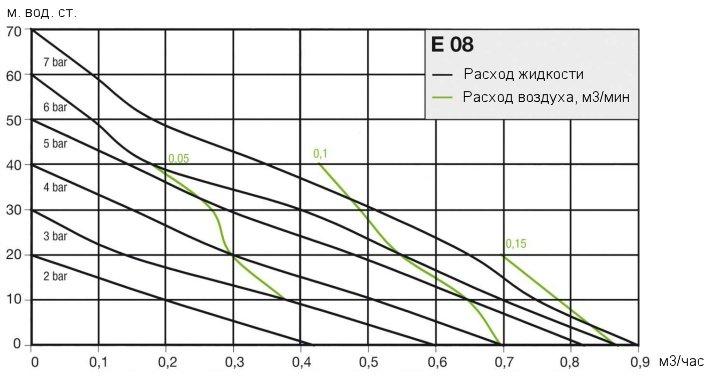 Кривая рабочих характеристик насоса Almatec E 08