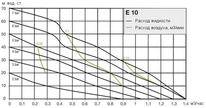 Кривая рабочих характеристик насоса Almatec E 10