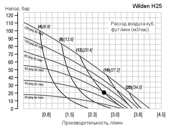 График рабочих характеристик насоса Wilden H25/1600S/AAA/PU/SS/SBN/150