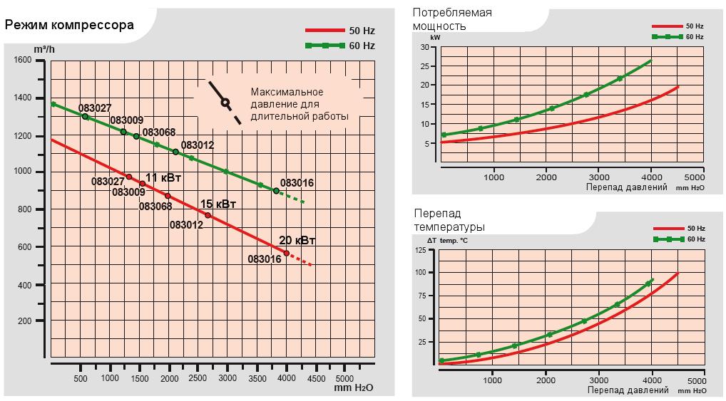 Характеристики воздуходувки Esam UNIJET 1000_11 в компрессорном режиме