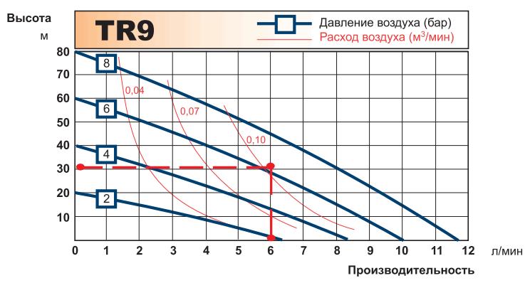 График рабочих характеристик насоса Tapflo TR9