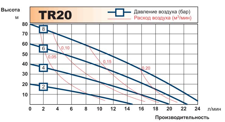 График рабочих характеристик насоса Tapflo TR20