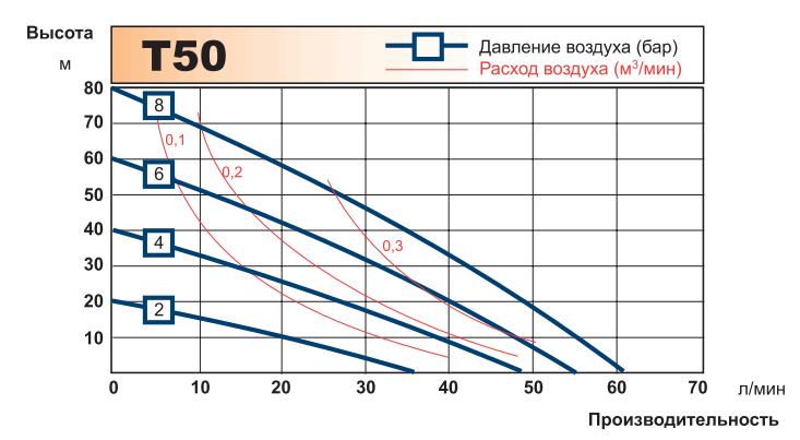 График рабочих характеристик насоса Tapflo T50