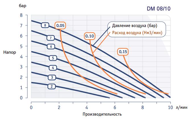 График рабочих характеристик насоса Dellmeco DM 08/10
