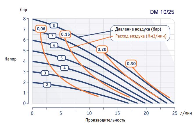 График рабочих характеристик насоса Dellmeco DM 10/25
