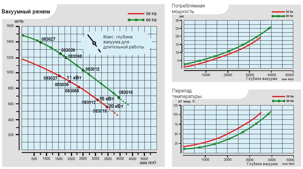 Характеристики воздуходувки Esam UNIJET 1000 в вакуумном режиме
