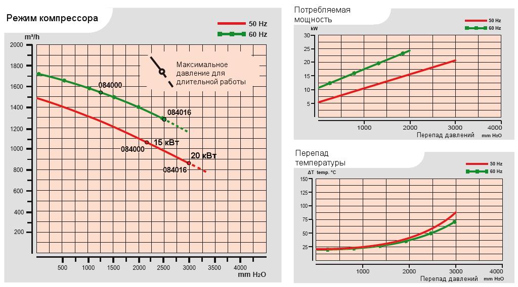 Характеристики воздуходувки Esam UNIJET 1500 в компрессорном режиме