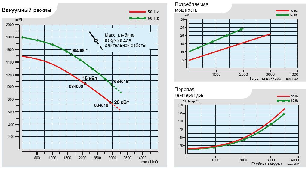 Характеристики воздуходувки Esam UNIJET 1500 в вакуумном режиме