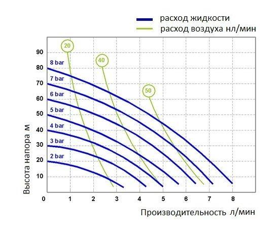 График производительности модели Fluimac P7_P