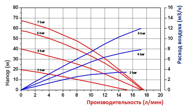 График эксплуатационных характеристик модели FDM 06