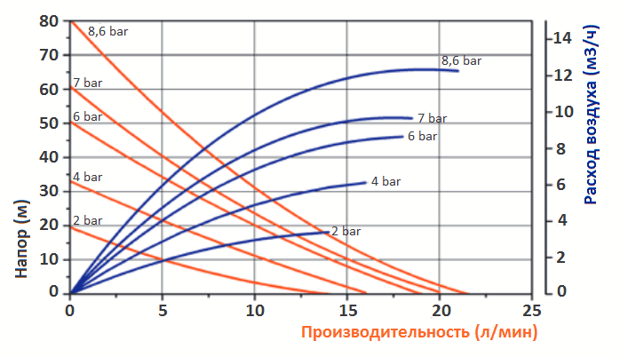 График эксплуатационных характеристик модели FDM 07