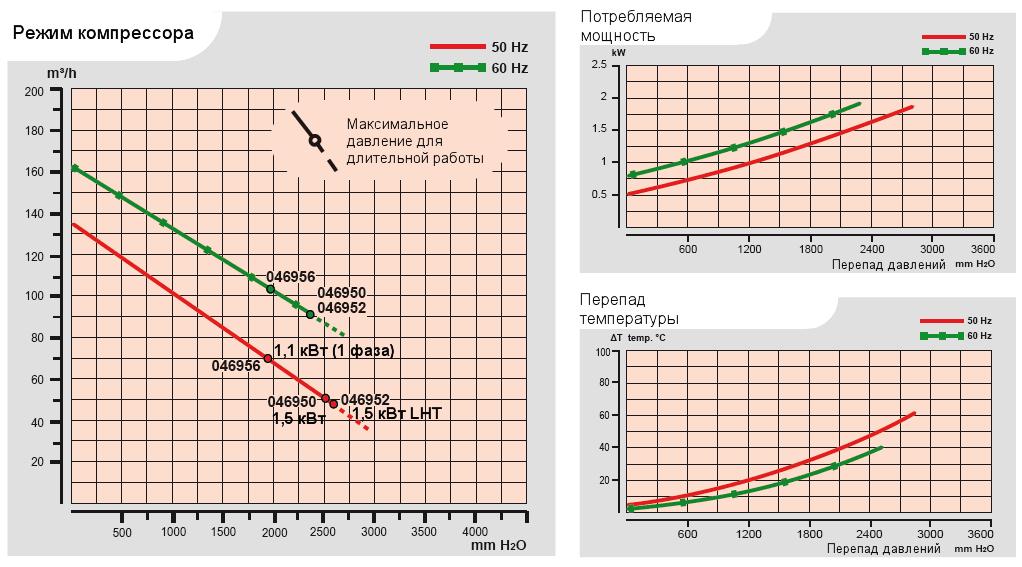 Характеристики воздуходувки Esam TECNOJET 2V в компрессорном режиме