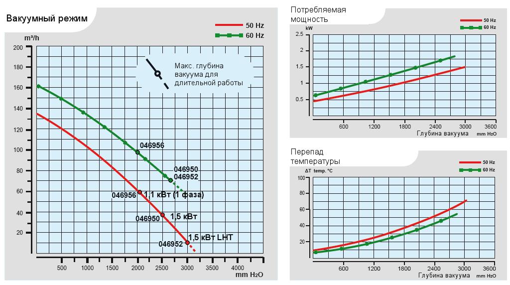 Характеристики воздуходувки Esam TECNOJET 2V в вакуумном режиме