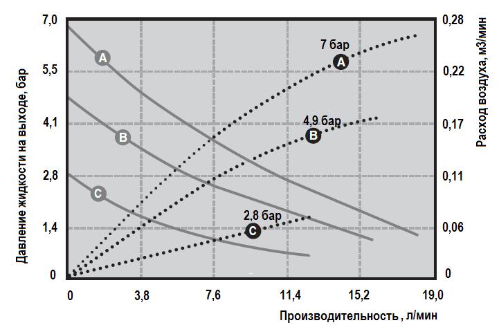 Рабочие характеристики насоса Graco HUSKY 205-PP-NULL-PP-PTFE