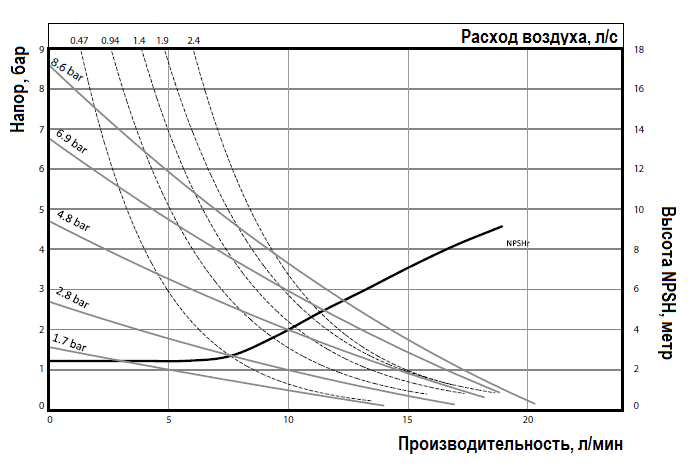График эксплуатационных характеристик насоса ARO PD01P-HPS-PAA-A