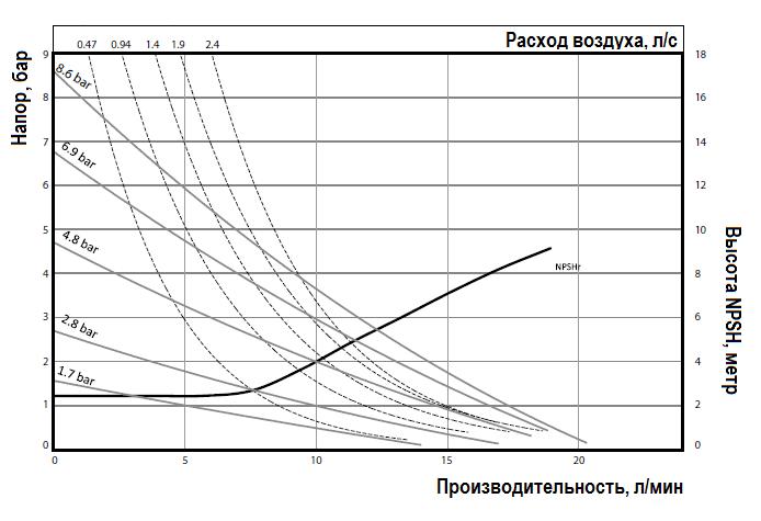 График эксплуатационных характеристик насоса ARO PD01P-HPS-PTT-A