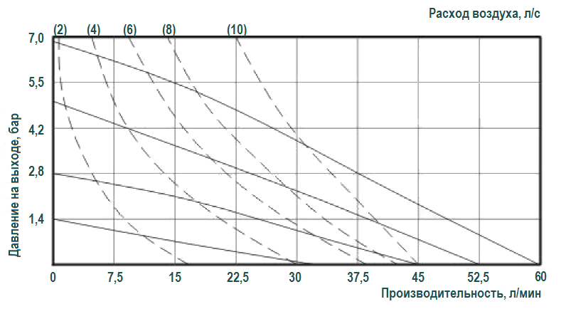 График эксплуатационных характеристик модели RV20AL-ST