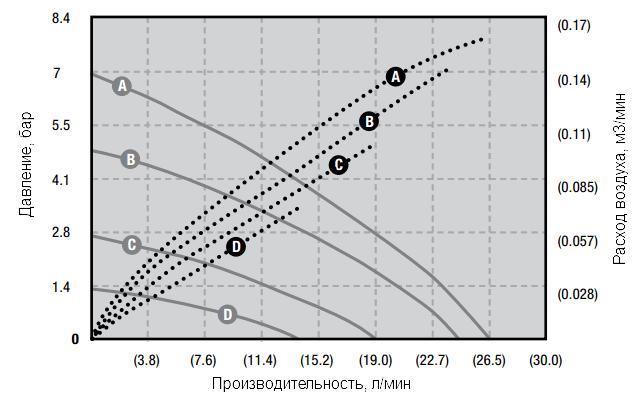 График эксплуатационных характеристик модели RV10P-TF