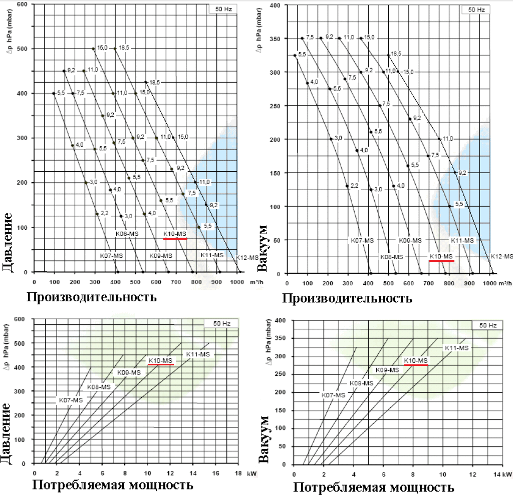 Рабочие характеристики SCL K10-MS в режиме компрессора и в режиме вакуума