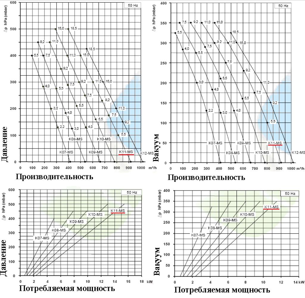 Рабочие характеристики SCL K11-MS в режиме компрессора и в режиме вакуума