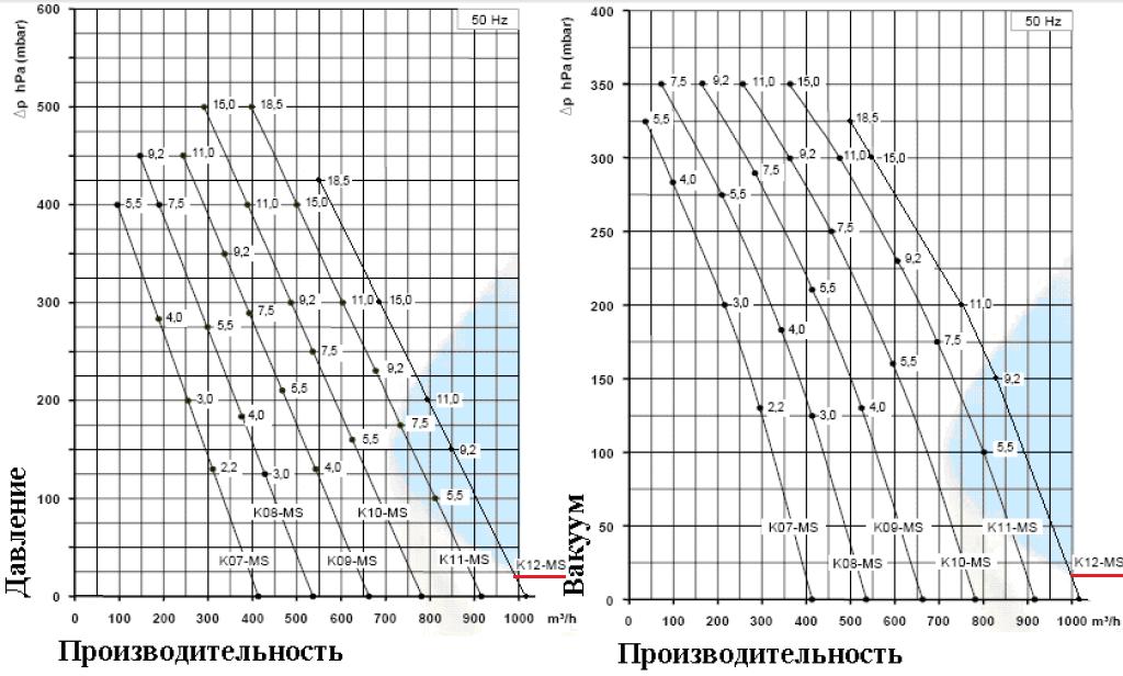 Рабочие характеристики SCL K12-MS в режиме компрессора и в режиме вакуума