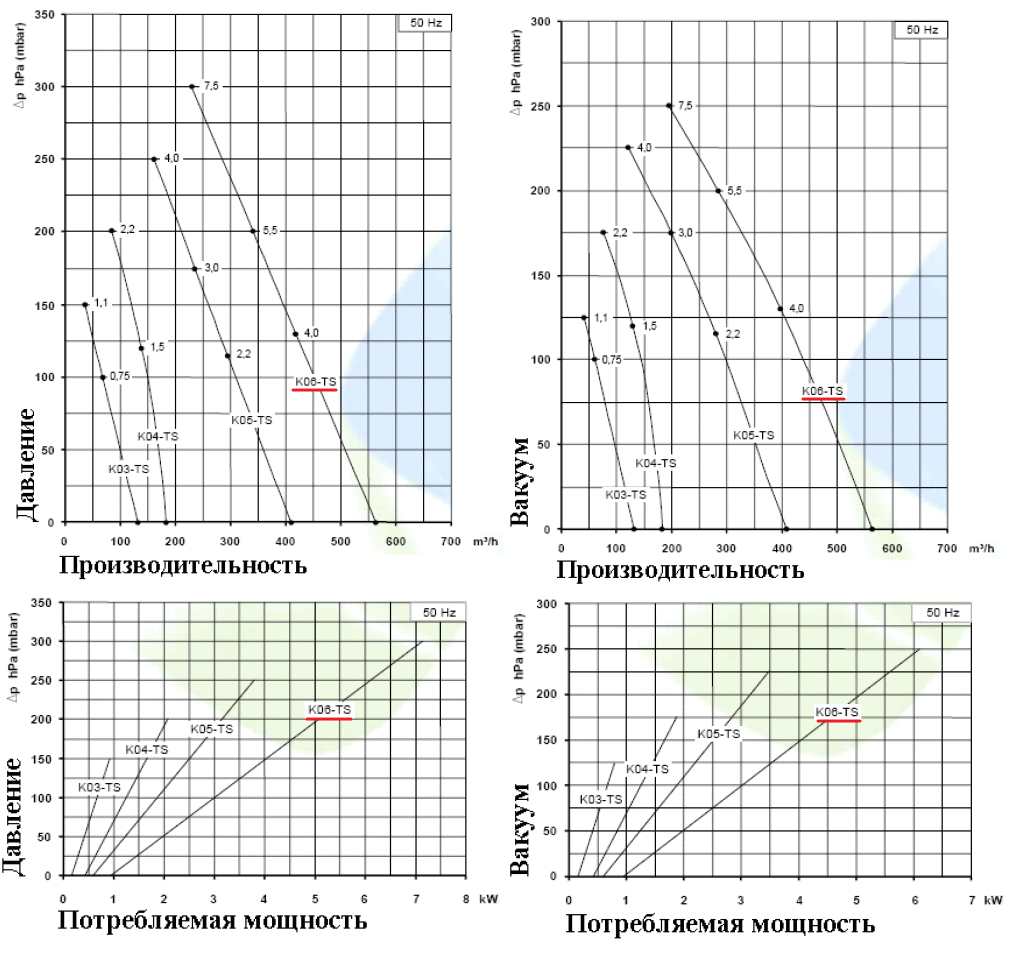 Рабочие характеристики SCL K06-TS в режиме компрессора и в режиме вакуума