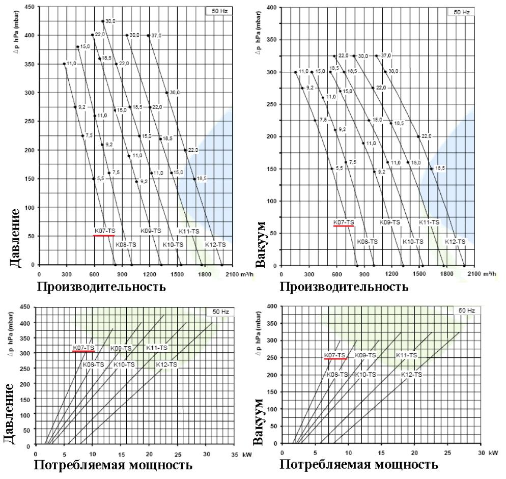 Рабочие характеристики SCL K07-TS в режиме компрессора и в режиме вакуума