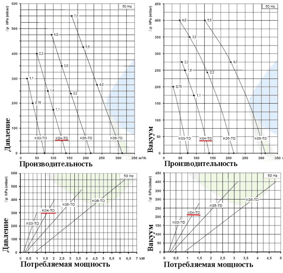 Рабочие характеристики SCL K04-TD в режиме компрессора и в режиме вакуума
