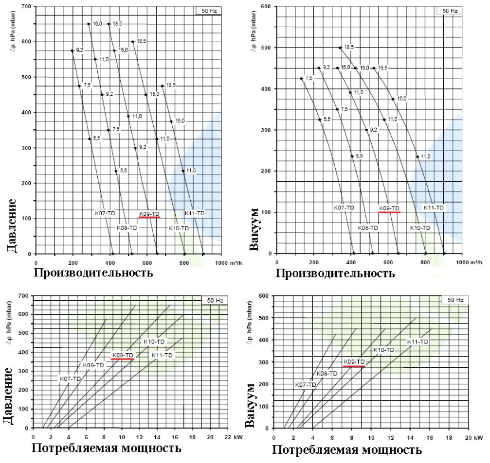 Рабочие характеристики SCL K09-TD в режиме компрессора и в режиме вакуума