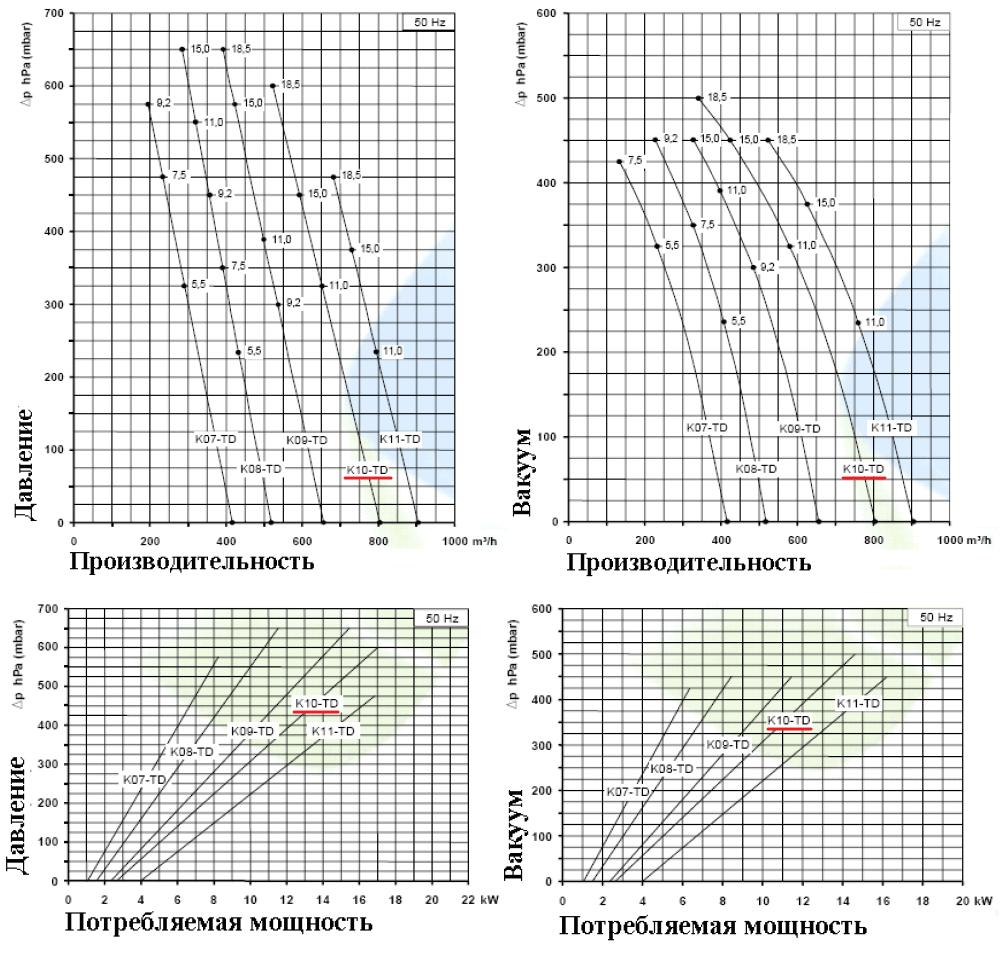 Рабочие характеристики SCL K10-TD в режиме компрессора и в режиме вакуума