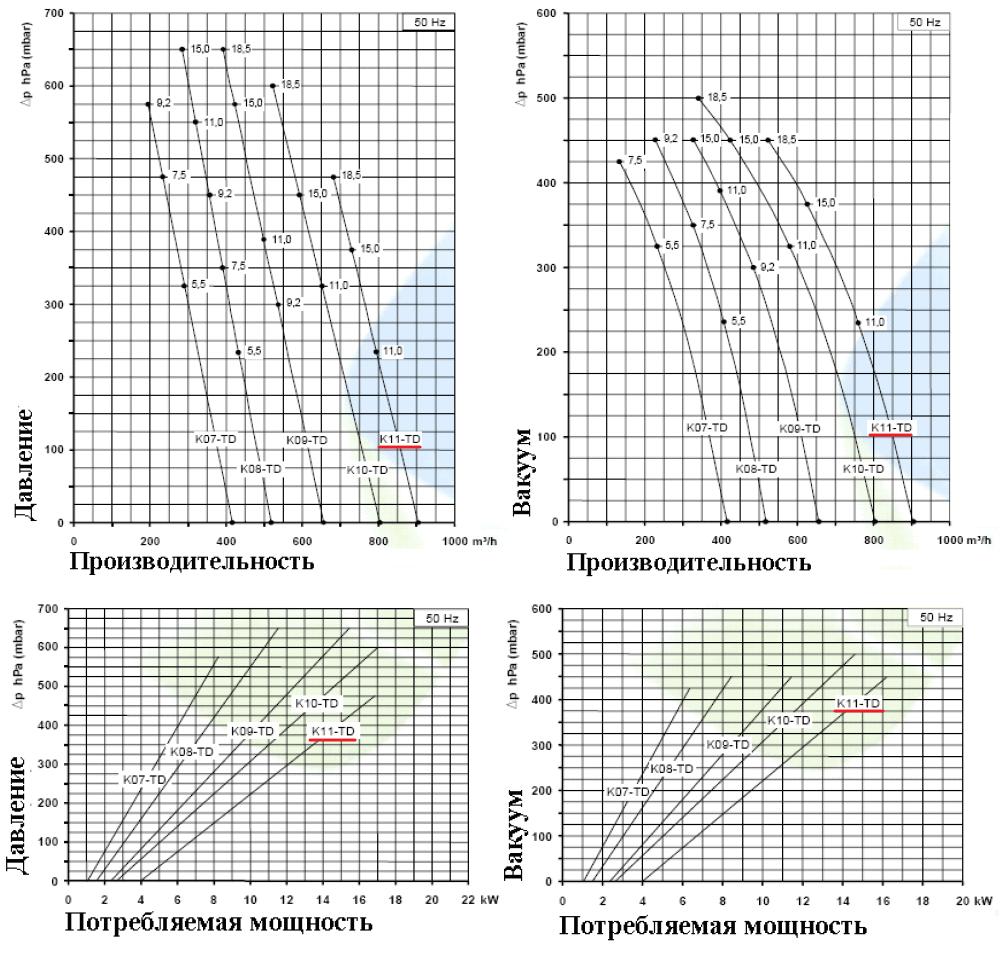 Рабочие характеристики SCL K11-TD в режиме компрессора и в режиме вакуума