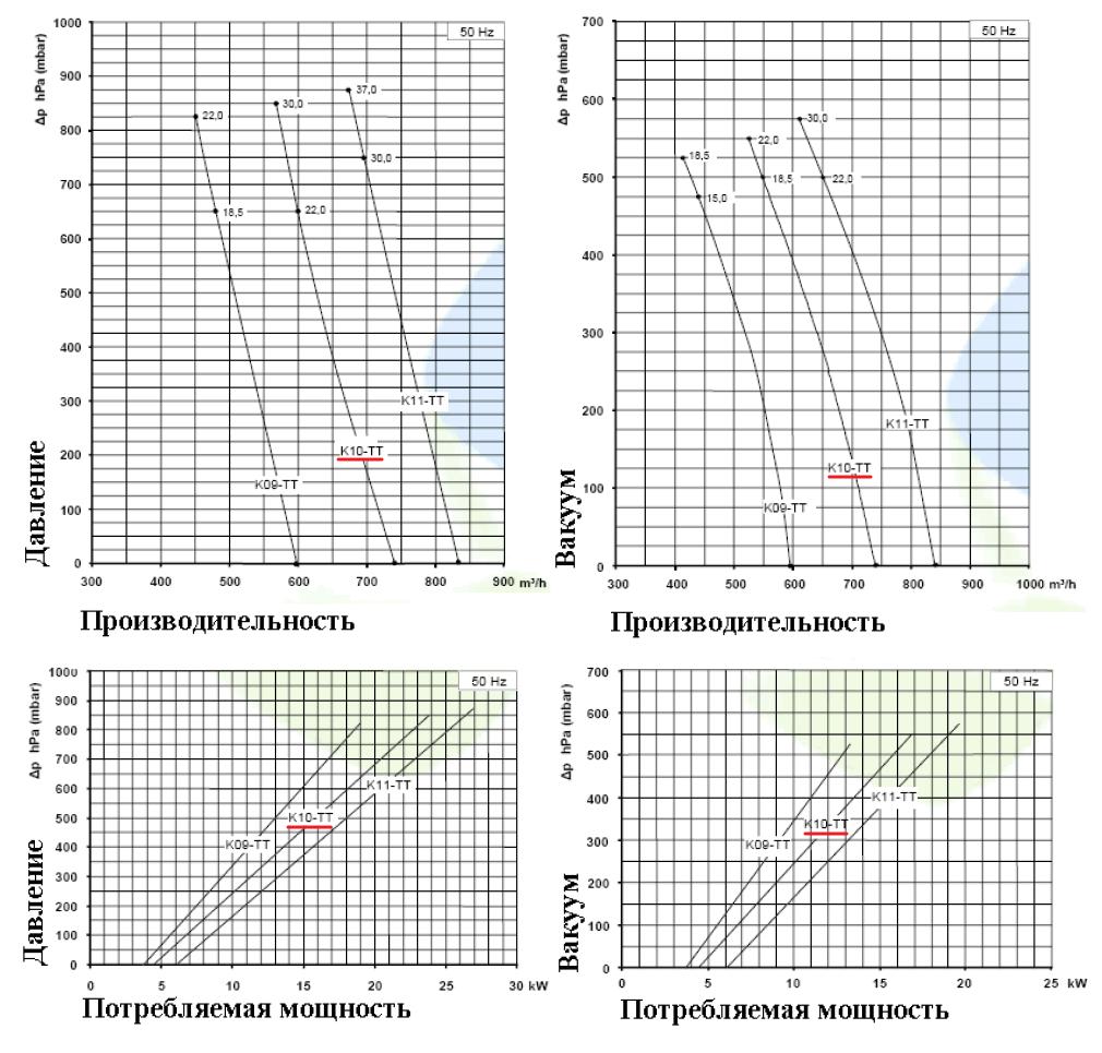 Рабочие характеристики SCL K10-TT220 в режиме компрессора и в режиме вакуума